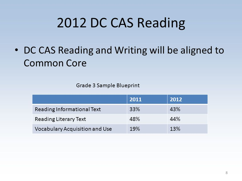 2012 DC CAS Reading DC CAS Reading and Writing will be aligned to Common Core 8 20112012 Reading Informational Text33%43% Reading Literary Text48%44% Vocabulary Acquisition and Use19%13% Grade 3 Sample Blueprint