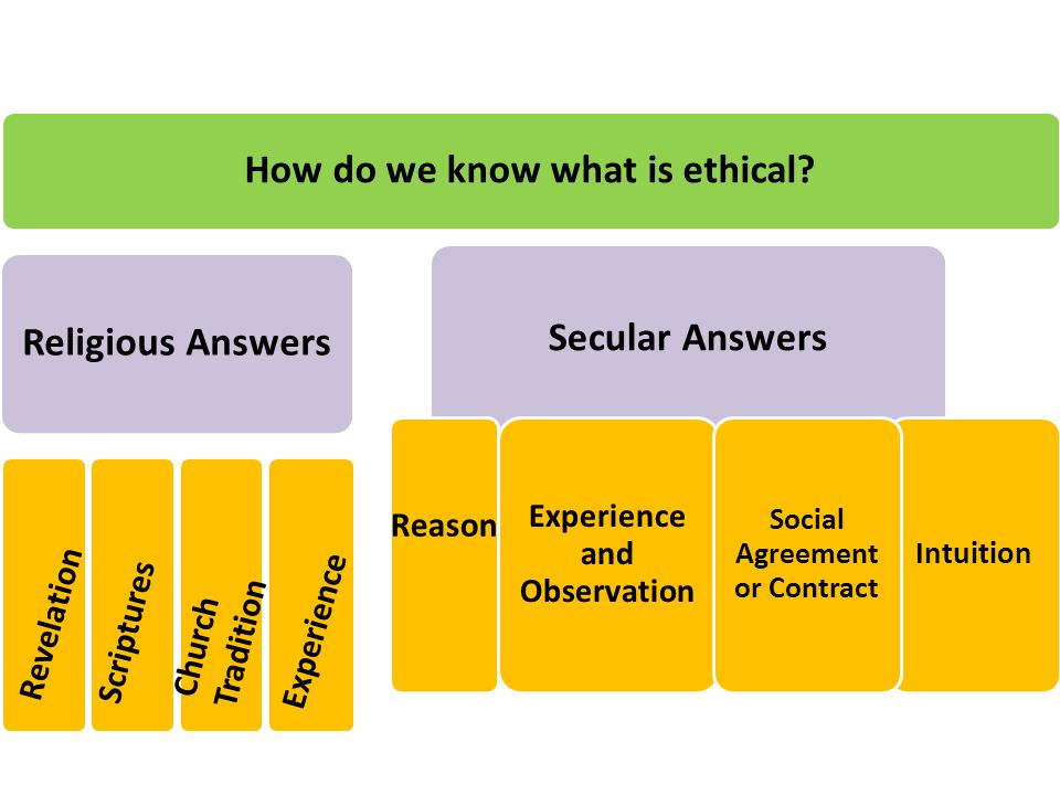 How do we know what is ethical.