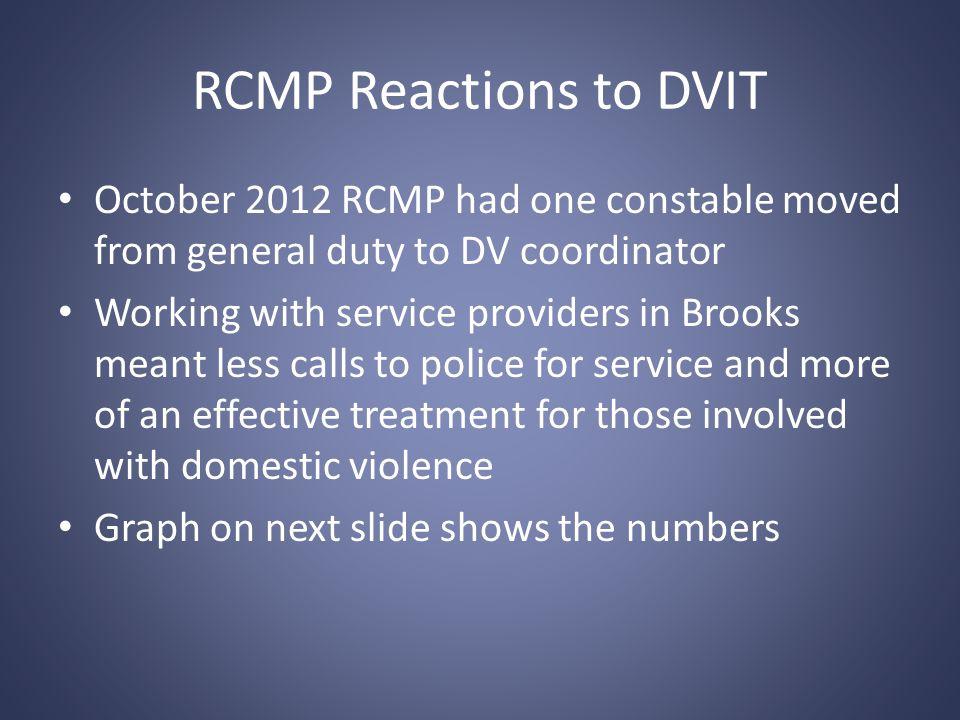 RCMP Domestic Violence Statistics
