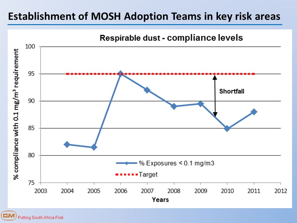Putting South Africa First Establishment of MOSH Adoption Teams in key risk areas