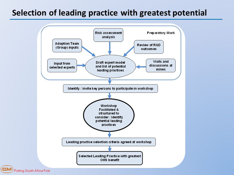 Putting South Africa First Selection of leading practice with greatest potential