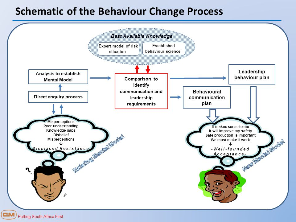 Putting South Africa First Schematic of the Behaviour Change Process It makes sense to me It will improve my safety Safe production is important We must make it work  - Well-founded Acceptance- Misperceptions Poor understanding Knowledge gaps Disbelief Misperceptions  -Misplaced R esistance - Comparison to identify communication and leadership requirements Best Available Knowledge Expert model of risk situation Established behaviour science Behavioural communication plan Leadership behaviour plan Analysis to establish Mental Model Direct enquiry process
