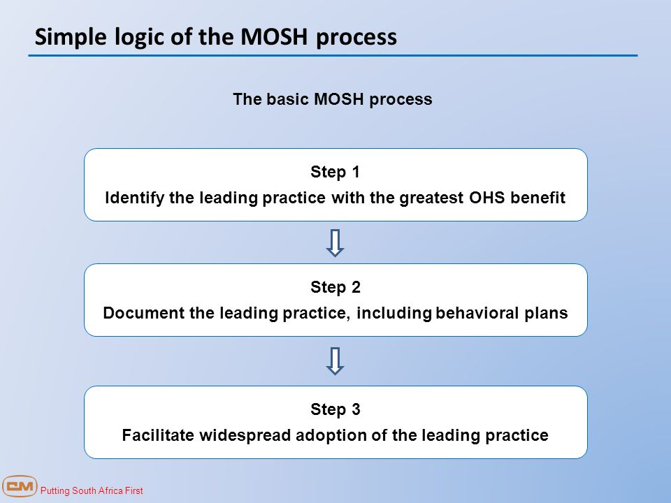Putting South Africa First Simple logic of the MOSH process Step 1 Identify the leading practice with the greatest OHS benefit Step 2 Document the leading practice, including behavioral plans Step 3 Facilitate widespread adoption of the leading practice The basic MOSH process
