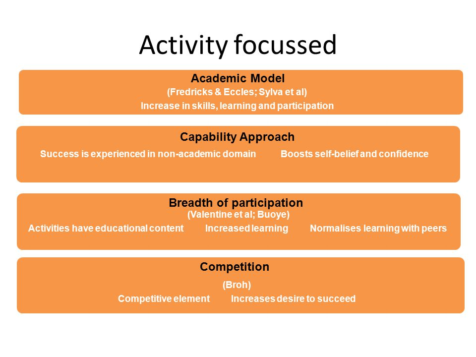 Activity focussed (Valentine et al; Buoye) Activities have educational content Increased learning Normalises learning with peers Success is experienced in non-academic domain Boosts self-belief and confidence Capability Approach (Fredricks & Eccles; Sylva et al) Increase in skills, learning and participation Breadth of participation Academic Model (Broh) Competitive element Increases desire to succeed Competition