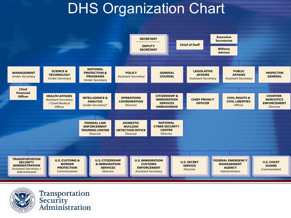 DHS Organization Chart