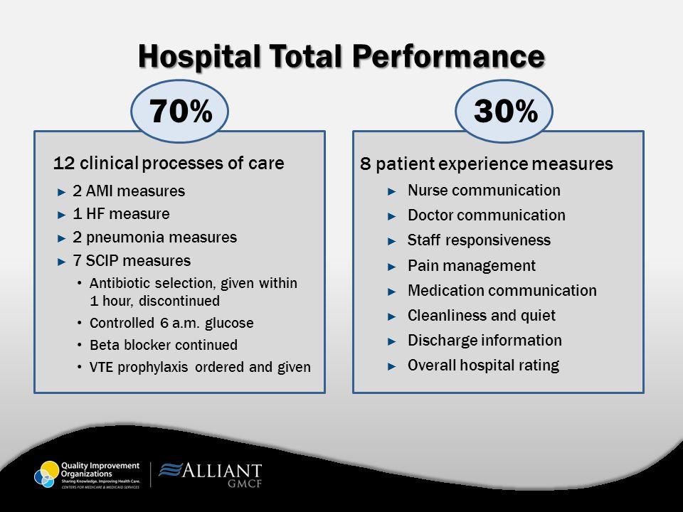 Hospital Total Performance 12 clinical processes of care ► 2 AMI measures ► 1 HF measure ► 2 pneumonia measures ► 7 SCIP measures Antibiotic selection