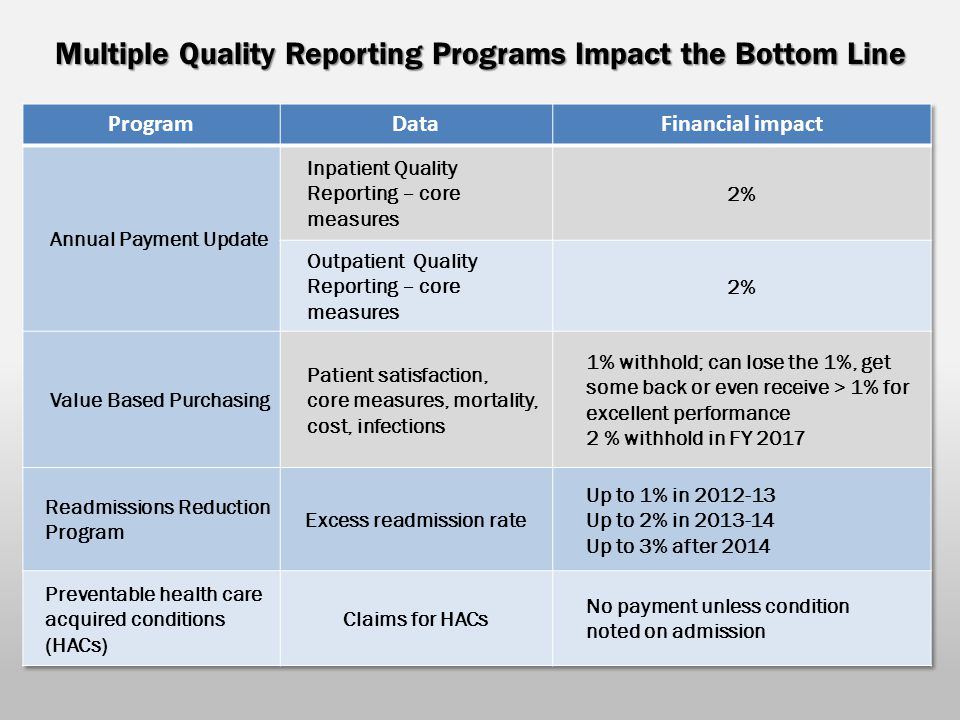 Multiple Quality Reporting Programs Impact the Bottom Line