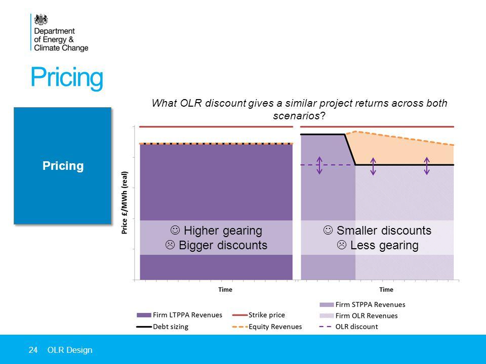 24OLR Design Higher gearing  Bigger discounts Smaller discounts  Less gearing What OLR discount gives a similar project returns across both scenarios.