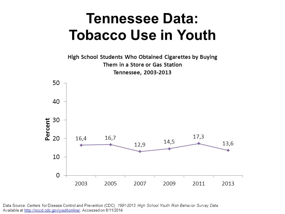 Tennessee Data: Tobacco Use in Youth Data Source: Centers for Disease Control and Prevention (CDC). 1991-2013 High School Youth Risk Behavior Survey D