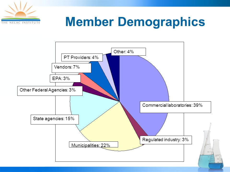 Member Demographics Commercial laboratories: 39% State agencies: 15% EPA: 3% Other Federal Agencies: 3% Vendors: 7% PT Providers: 4% Other: 4% Regulated industry: 3% Municipalities: 22%
