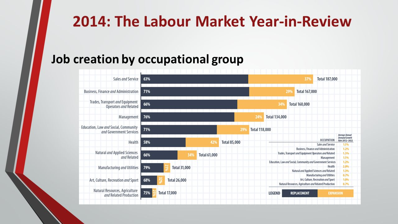 2014: The Labour Market Year-in-Review Job creation by occupational group
