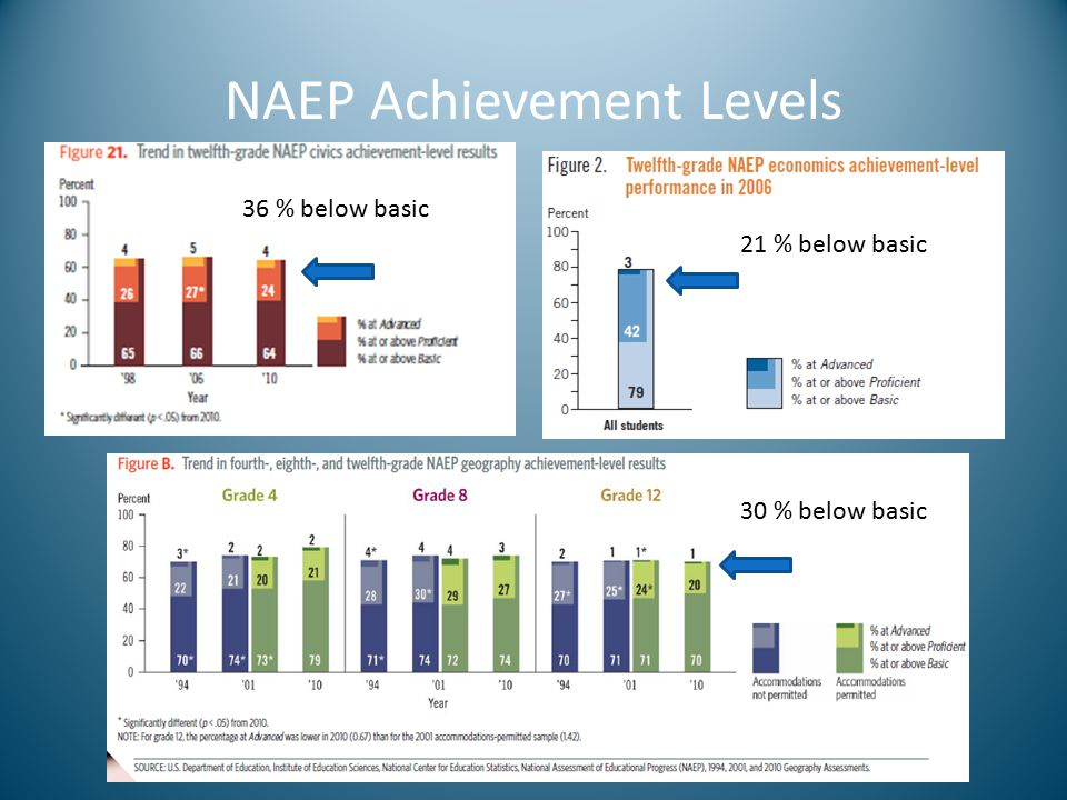 NAEP Achievement Levels 36 % below basic 21 % below basic 30 % below basic