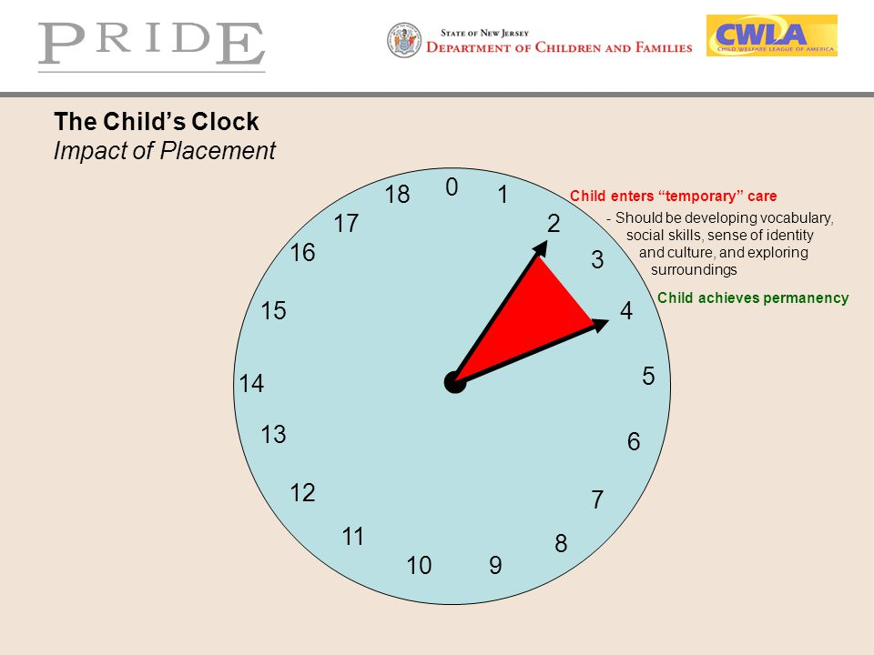 """The Child's Clock Impact of Placement 0 1 2 3 4 5 6 7 910 8 18 17 16 15 14 13 12 11 Child enters """"temporary"""" care Child achieves permanency - Should b"""