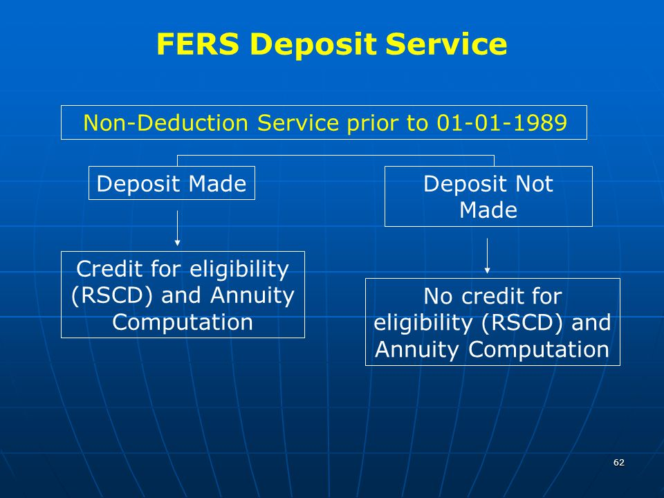 62 FERS Deposit Service Non-Deduction Service prior to 01-01-1989 Deposit Not Made Deposit Made Credit for eligibility (RSCD) and Annuity Computation No credit for eligibility (RSCD) and Annuity Computation
