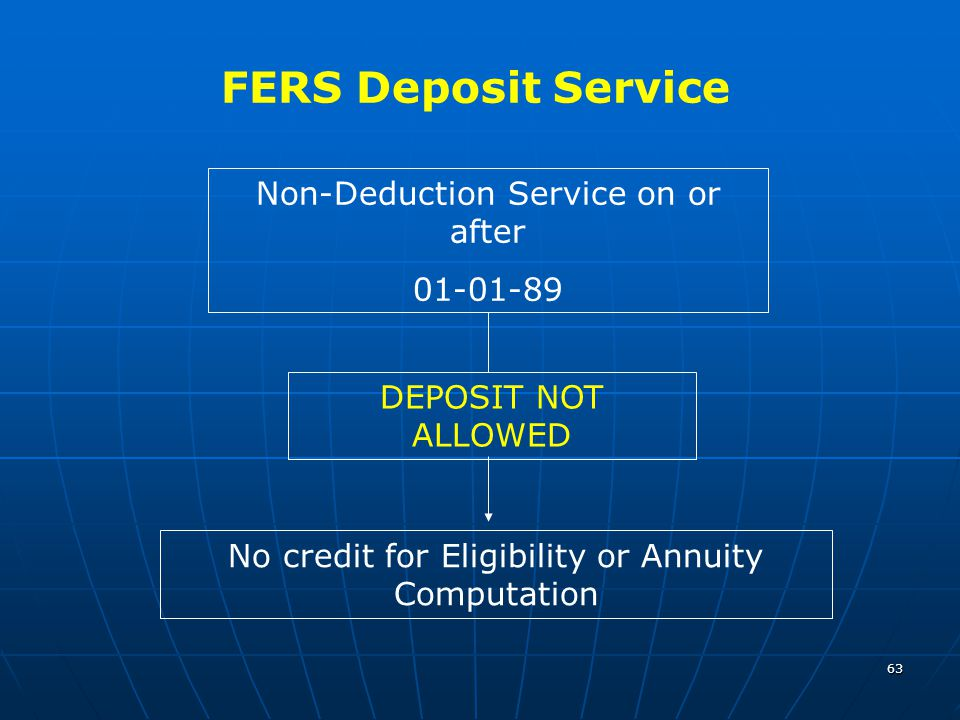 63 FERS Deposit Service Non-Deduction Service on or after 01-01-89 DEPOSIT NOT ALLOWED No credit for Eligibility or Annuity Computation