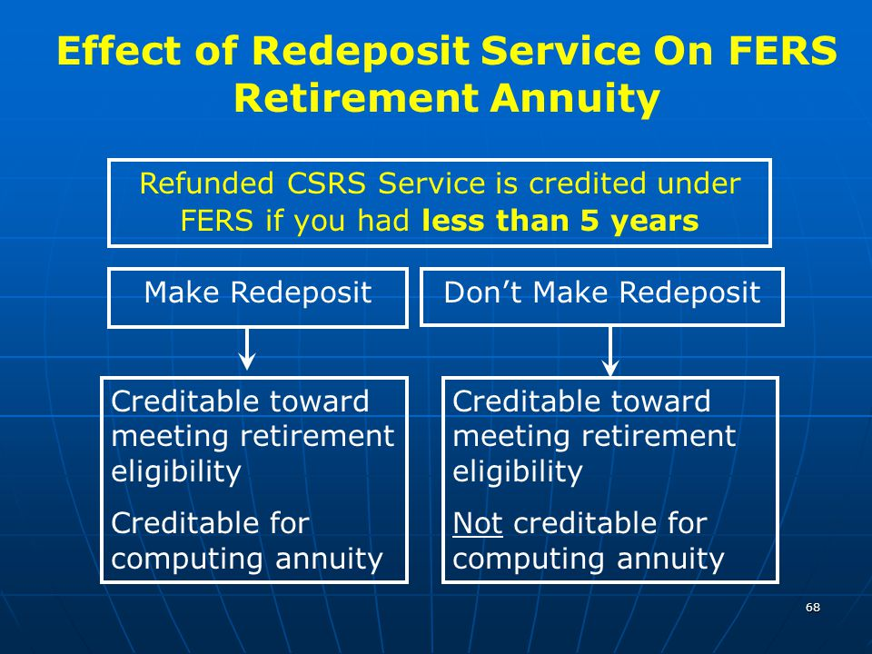 68 Effect of Redeposit Service On FERS Retirement Annuity Refunded CSRS Service is credited under FERS if you had less than 5 years Make RedepositDon'