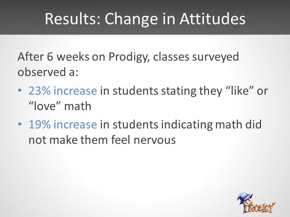 """Results: Change in Attitudes After 6 weeks on Prodigy, classes surveyed observed a: 23% increase in students stating they """"like"""" or """"love"""" math 19% in"""