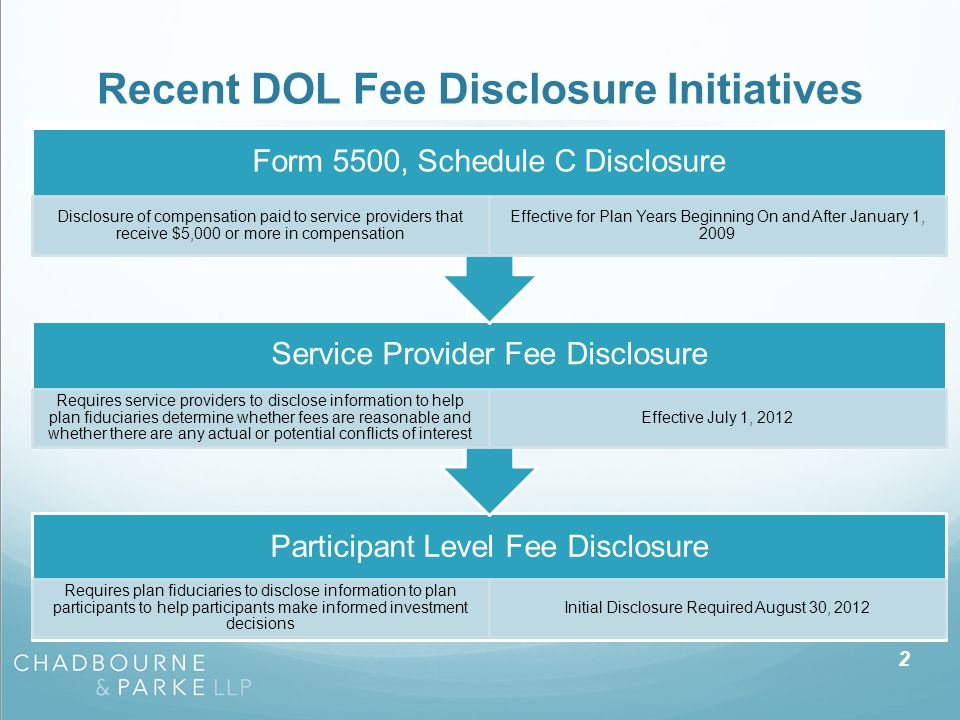 Recent DOL Fee Disclosure Initiatives Participant Level Fee Disclosure Requires plan fiduciaries to disclose information to plan participants to help