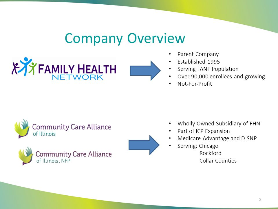 FHN Program Overview Not-for-profit created in 1995 by five safety-net hospitals Mt.