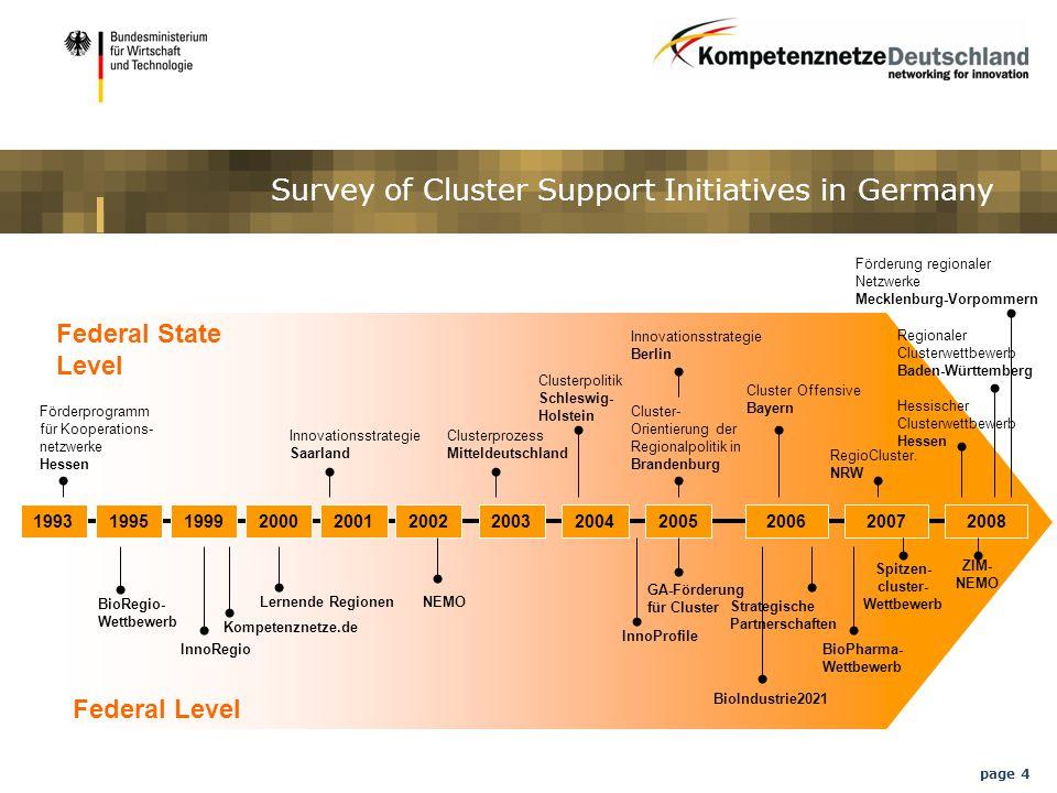 page 4 Survey of Cluster Support Initiatives in Germany Förderung regionaler Netzwerke Mecklenburg-Vorpommern Federal Level Federal State Level RegioCluster.