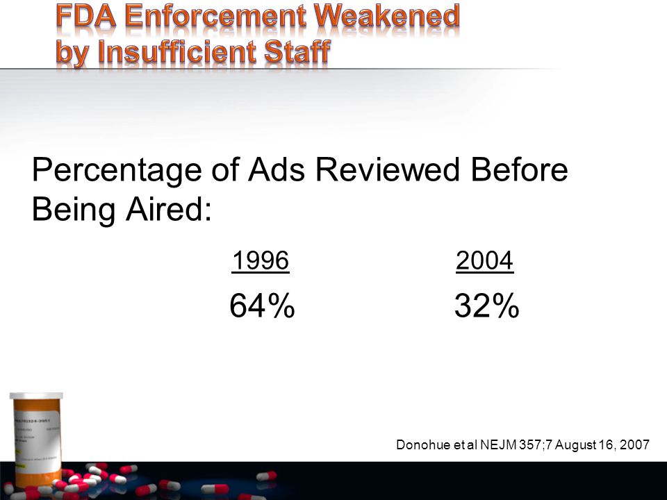 Percentage of Ads Reviewed Before Being Aired: 1996 2004 64% 32% Donohue et al NEJM 357;7 August 16, 2007