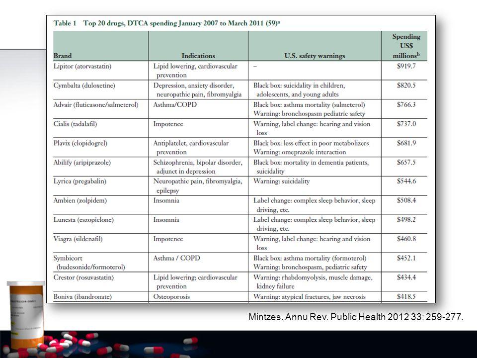 Mintzes. Annu Rev. Public Health 2012 33: 259-277.