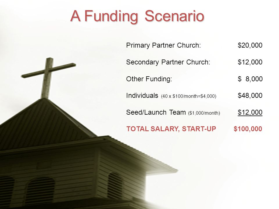 Primary Partner Church: $20,000 Secondary Partner Church:$12,000 Other Funding:$ 8,000 Individuals (40 x $100/month=$4,000) $48,000 Seed/Launch Team ($1,000/month) $12,000 TOTAL SALARY, START-UP $100,000 A Funding Scenario