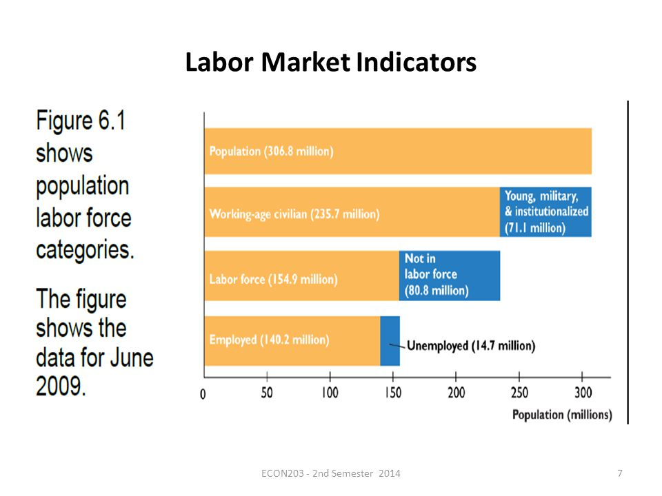 Labor Market Indicators  Population Survey Criteria The survey counts as employed all persons who, during the week before the survey, either: 1.Worked at least 1 hour in a paid job or 15 hours unpaid in family business.