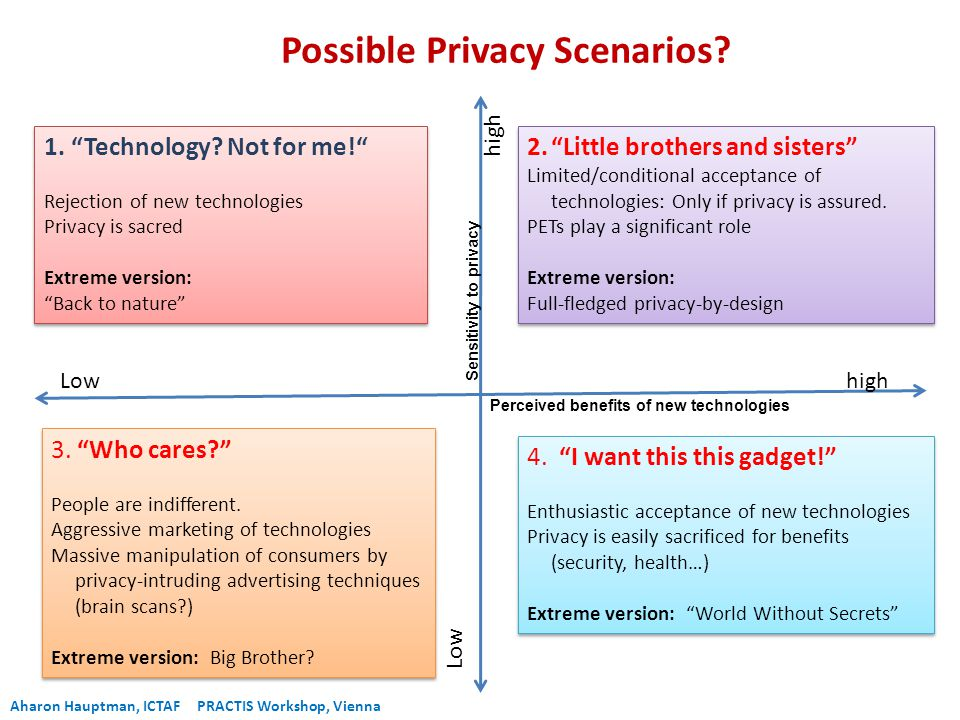 Perceived benefits of new technologiesSensitivity to privacy highLow 2. Little brothers and sisters Limited/conditional acceptance of technologies: Only if privacy is assured.