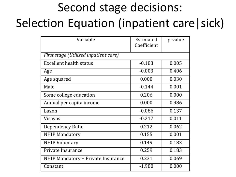 Second stage decisions: Selection Equation (inpatient care|sick)