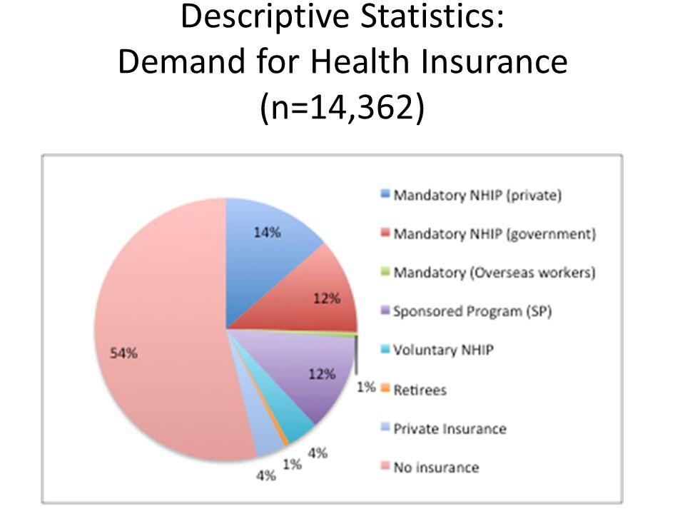 Descriptive Statistics: Demand for Health Insurance (n=14,362)