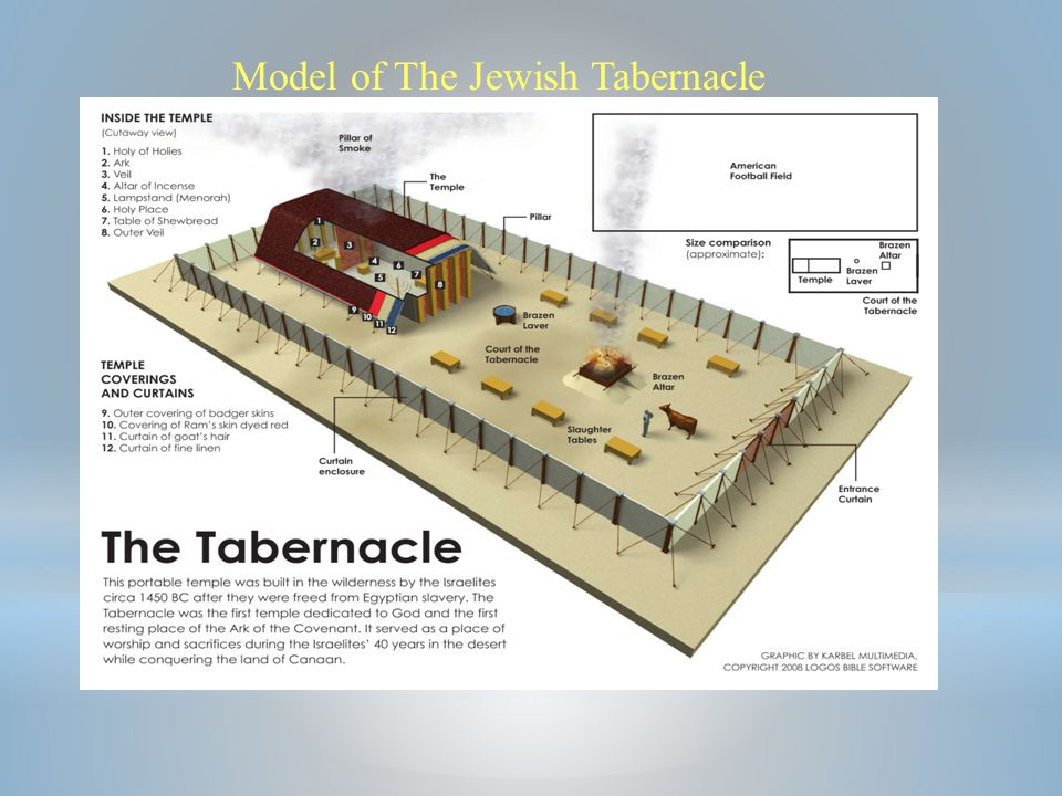 Model of The Jewish Tabernacle