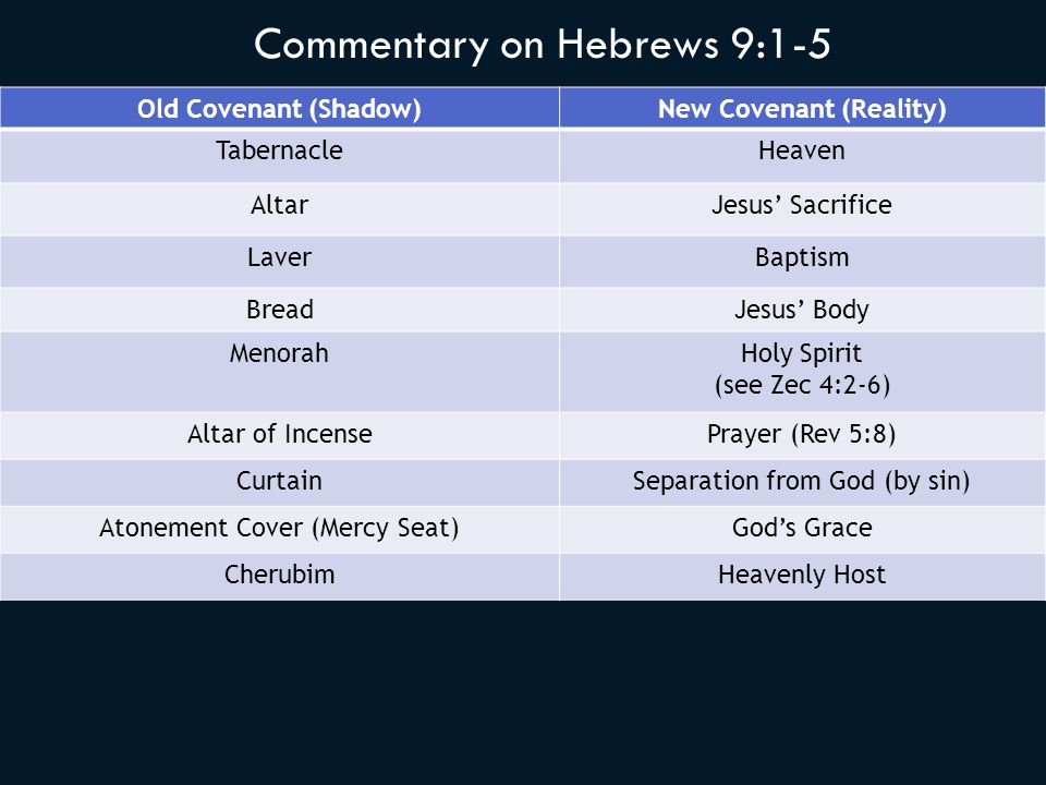 Old Covenant (Shadow)New Covenant (Reality) TabernacleHeaven AltarJesus' Sacrifice LaverBaptism BreadJesus' Body MenorahHoly Spirit (see Zec 4:2-6) Altar of IncensePrayer (Rev 5:8) CurtainSeparation from God (by sin) Atonement Cover (Mercy Seat)God's Grace CherubimHeavenly Host Commentary on Hebrews 9:1-5