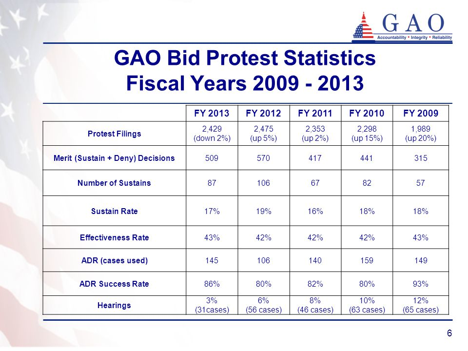 GAO Bid Protest Statistics Fiscal Years 2009 - 2013 FY 2013FY 2012FY 2011FY 2010FY 2009 Protest Filings 2,429 (down 2%) 2,475 (up 5%) 2,353 (up 2%) 2,298 (up 15%) 1,989 (up 20%) Merit (Sustain + Deny) Decisions509570417441315 Number of Sustains87106678257 Sustain Rate17%19%16%18% Effectiveness Rate43%42% 43% ADR (cases used)145106140159149 ADR Success Rate86%80%82%80%93% Hearings 3% (31cases) 6% (56 cases) 8% (46 cases) 10% (63 cases) 12% (65 cases) 6