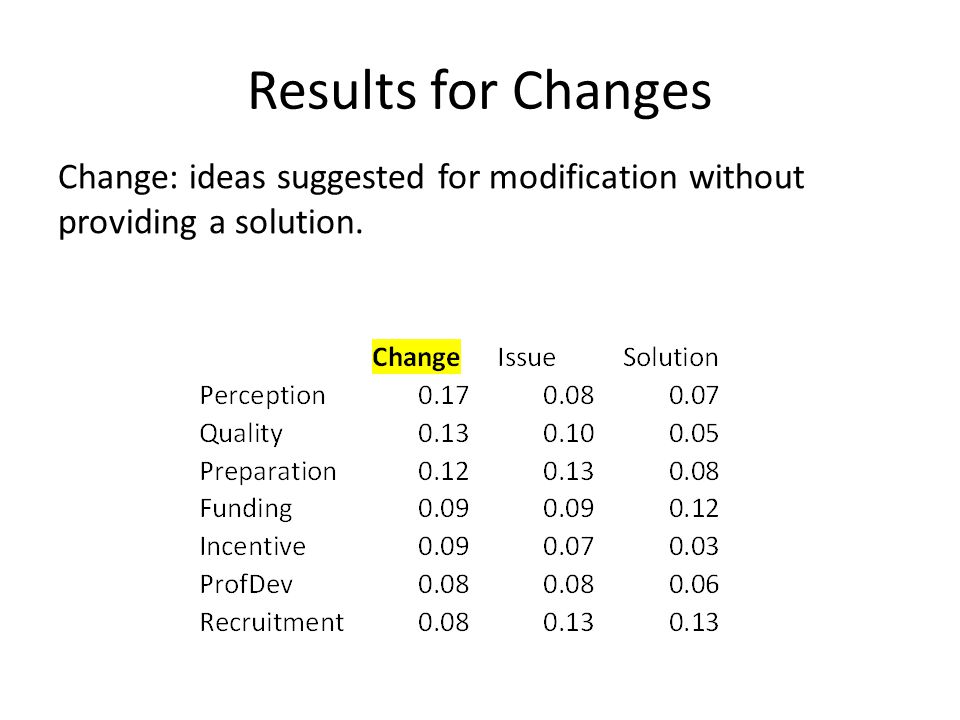 Results for Changes Change: ideas suggested for modification without providing a solution.