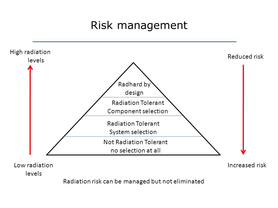 Risk management Radhard by design Radiation Tolerant Component selection Radiation Tolerant System selection Not Radiation Tolerant no selection at all Radiation risk can be managed but not eliminated High radiation levels Low radiation levels Reduced risk Increased risk