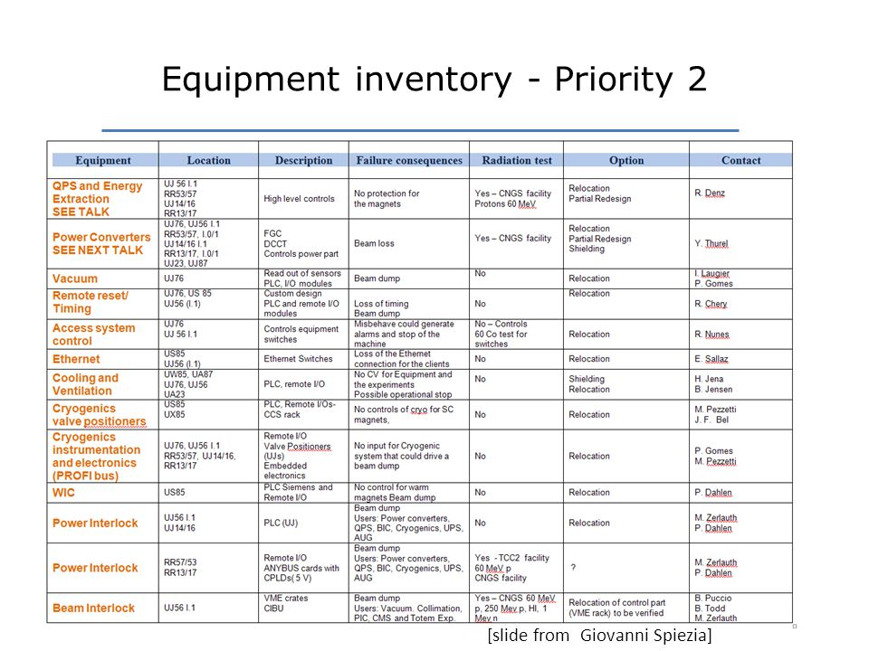 Equipment inventory - Priority 2 [slide from Giovanni Spiezia]