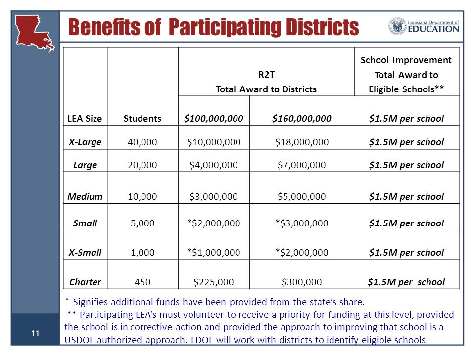 11 Benefits of Participating Districts LEA Size R2T Total Award to Districts School Improvement Total Award to Eligible Schools** Students$100,000,000$160,000,000$1.5M per school X-Large40,000$10,000,000$18,000,000$1.5M per school Large20,000$4,000,000$7,000,000$1.5M per school Medium10,000$3,000,000$5,000,000$1.5M per school Small5,000*$2,000,000*$3,000,000$1.5M per school X-Small1,000*$1,000,000*$2,000,000$1.5M per school Charter450$225,000$300,000$1.5M per school * Signifies additional funds have been provided from the state's share.