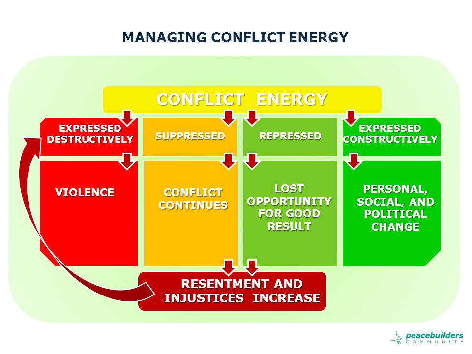 MANAGING CONFLICT ENERGY CONFLICT ENERGY EXPRESSEDCONSTRUCTIVELYEXPRESSEDDESTRUCTIVELYREPRESSEDSUPPRESSED VIOLENCE CONFLICT CONTINUES LOST OPPORTUNITY FOR GOOD RESULT PERSONAL, SOCIAL, AND POLITICAL CHANGE RESENTMENT AND INJUSTICES INCREASE