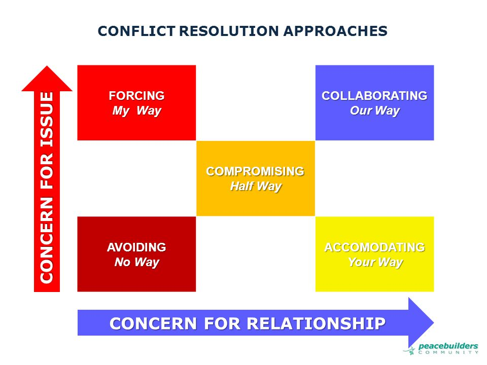 CONFLICT RESOLUTION APPROACHES FORCING My Way COLLABORATING Our Way COMPROMISING Half Way AVOIDING No Way ACCOMODATING Your Way CONCERN FOR RELATIONSHIP CONCERN FOR ISSUE