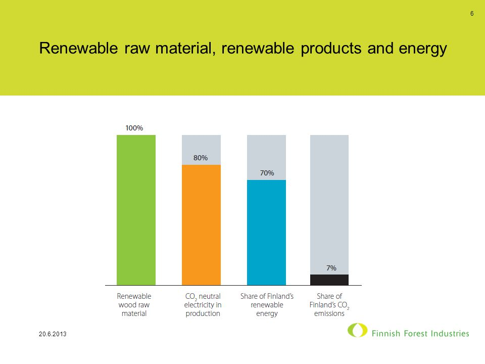 Renewable raw material, renewable products and energy 20.6.2013 6