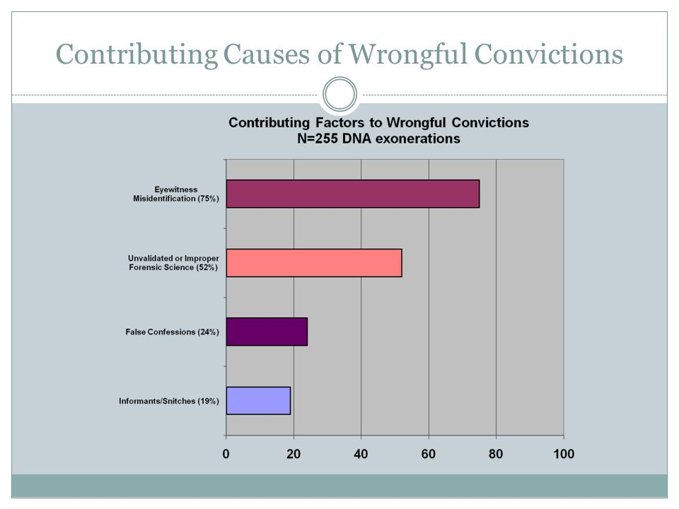 DNA Exonerations in Texas 40 of the nation's 259 DNA exonerations (~15%) have been in Texas  80% involved a misidentification  10% involved a false confession The 40 DNA exonerations in Texas have been from across the state – including Austin, Dallas, El Paso, Houston and Waco.