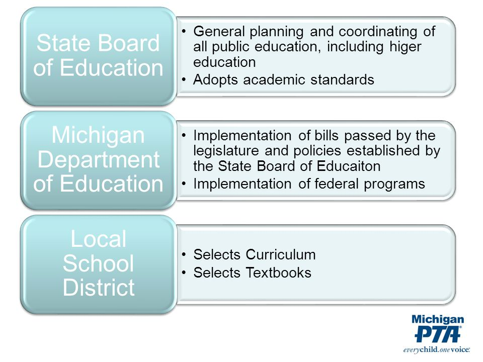 General planning and coordinating of all public education, including higer education Adopts academic standards State Board of Education Implementation of bills passed by the legislature and policies established by the State Board of Educaiton Implementation of federal programs Michigan Department of Education Selects Curriculum Selects Textbooks Local School District