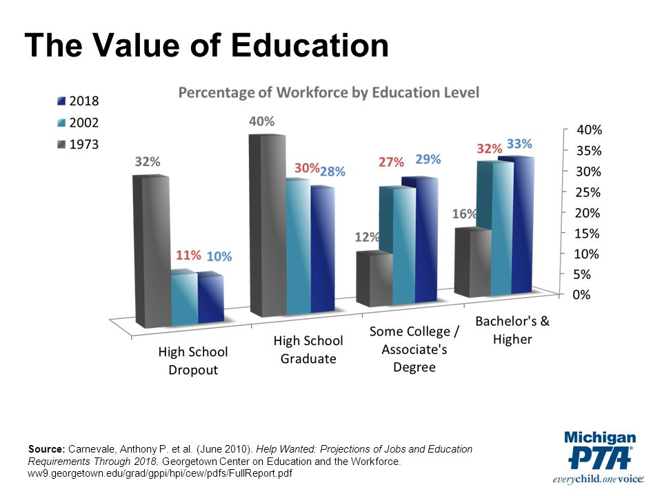 The Value of Education Source: Carnevale, Anthony P.
