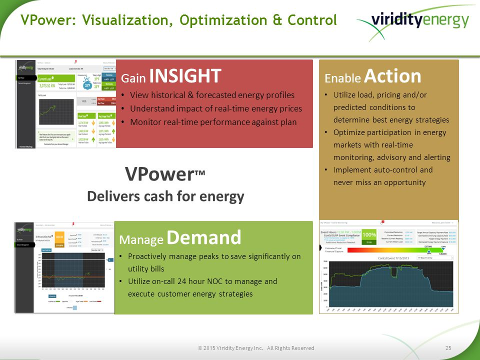 VPower: Visualization, Optimization & Control VPower ™ Delivers cash for energy © 2015 Viridity Energy Inc. All Rights Reserved25 Gain INSIGHT View hi