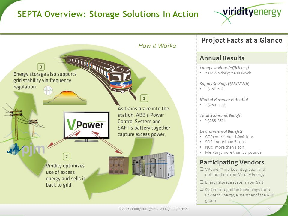 SEPTA Overview: Storage Solutions In Action Project Facts at a Glance Annual Results Energy Savings (efficiency) ~1MWh daily; ~400 MWh Supply Savings ($85/MWh) ~$35k-50k Market Revenue Potential ~$250-300k Total Economic Benefit ~$285-350k Environmental Benefits CO2: more than 1,000 tons SO2: more than 5 tons NOx: more than 1 ton Mercury: more than 50 pounds Participating Vendors  VPower™ market integration and optimization from Viridity Energy  Energy storage system from Saft  System integration technology from Envitech Energy, a member of the ABB group How it Works © 2015 Viridity Energy Inc.
