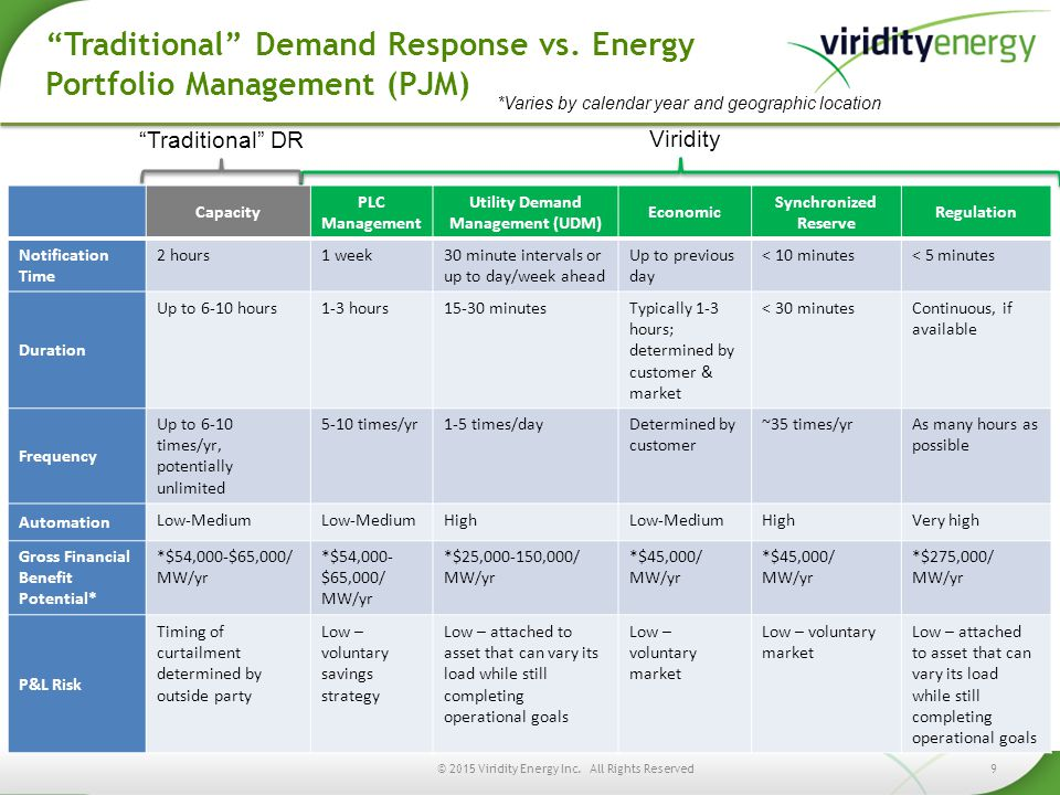 *Varies by calendar year and geographic location Viridity Traditional DR Traditional Demand Response vs.