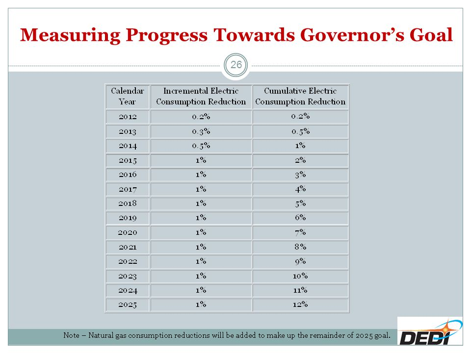 26 Measuring Progress Towards Governor's Goal