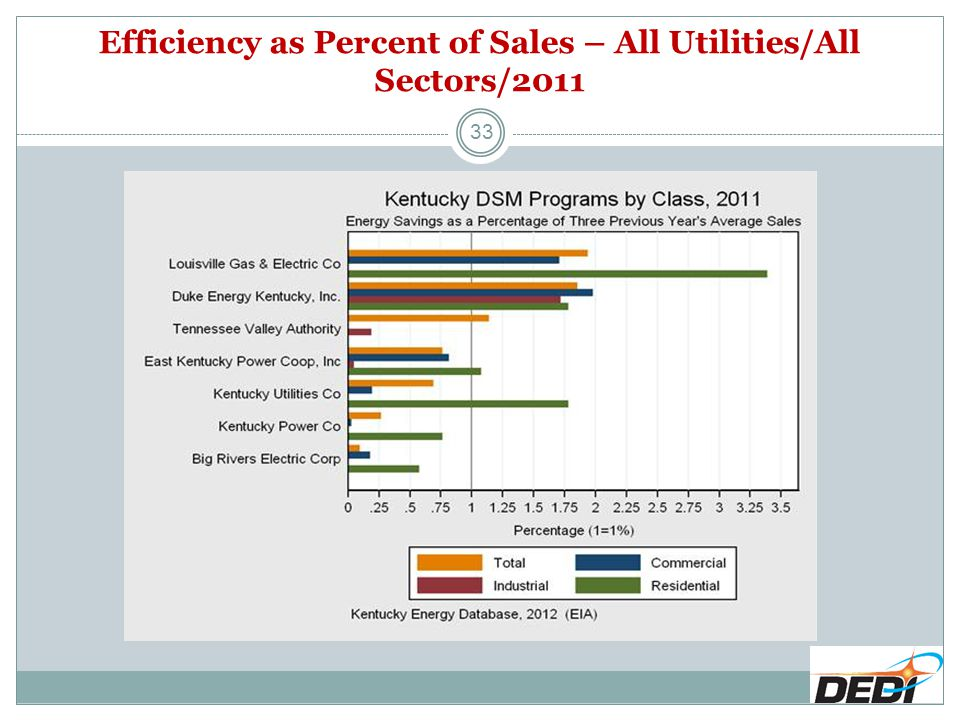 Efficiency as Percent of Sales – All Utilities/All Sectors/2011 33