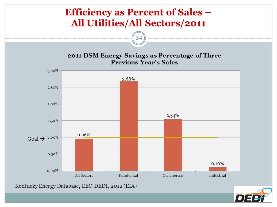 Efficiency as Percent of Sales – All Utilities/All Sectors/2011 34 Kentucky Energy Database, EEC-DEDI, 2012 (EIA) Goal 